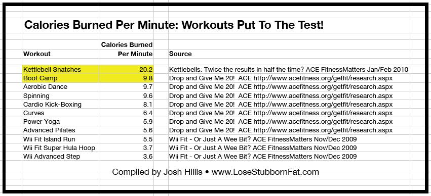 Kettlebell Training Burns 1200 Calories Per Hour?