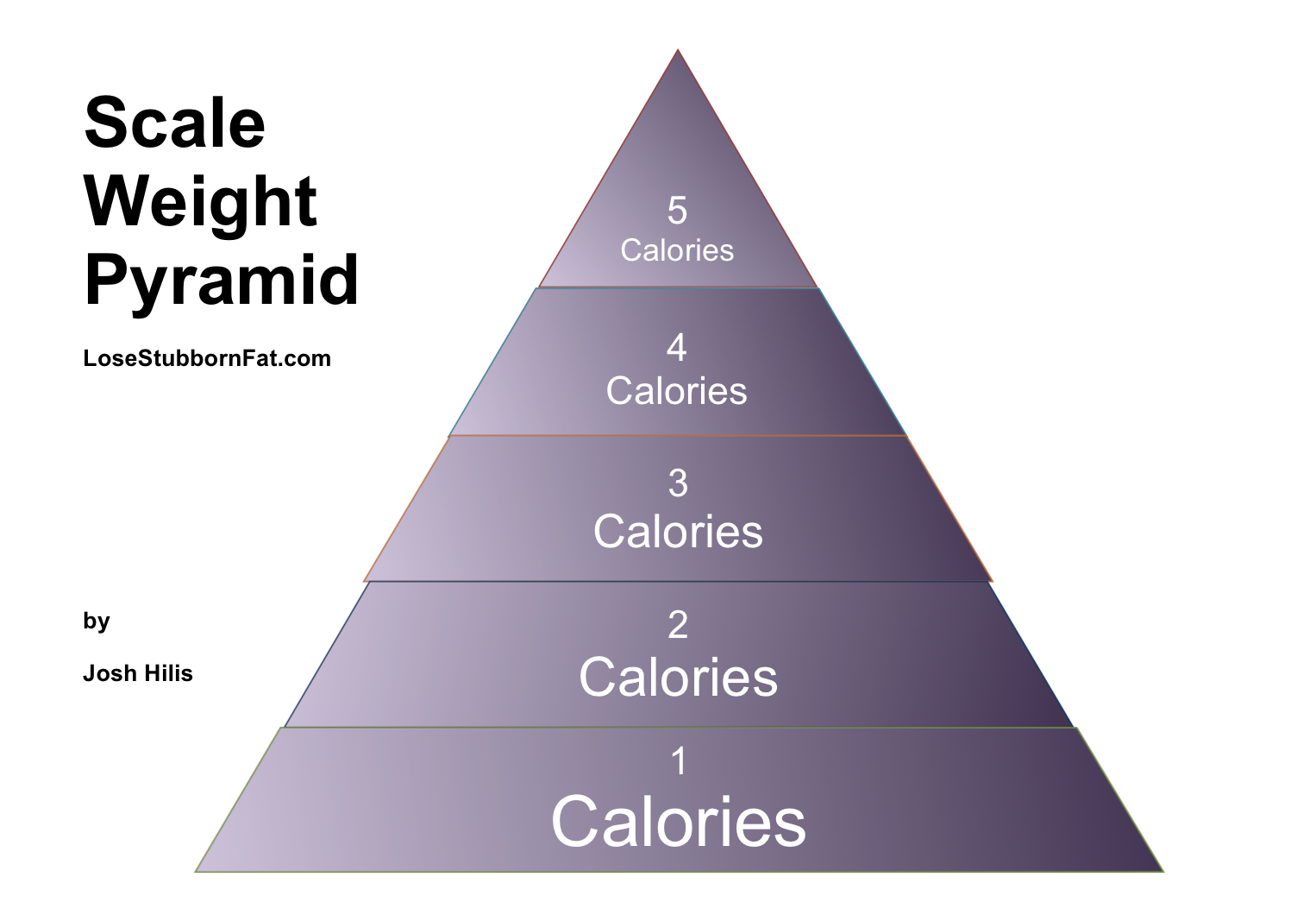 scale weight pyramid