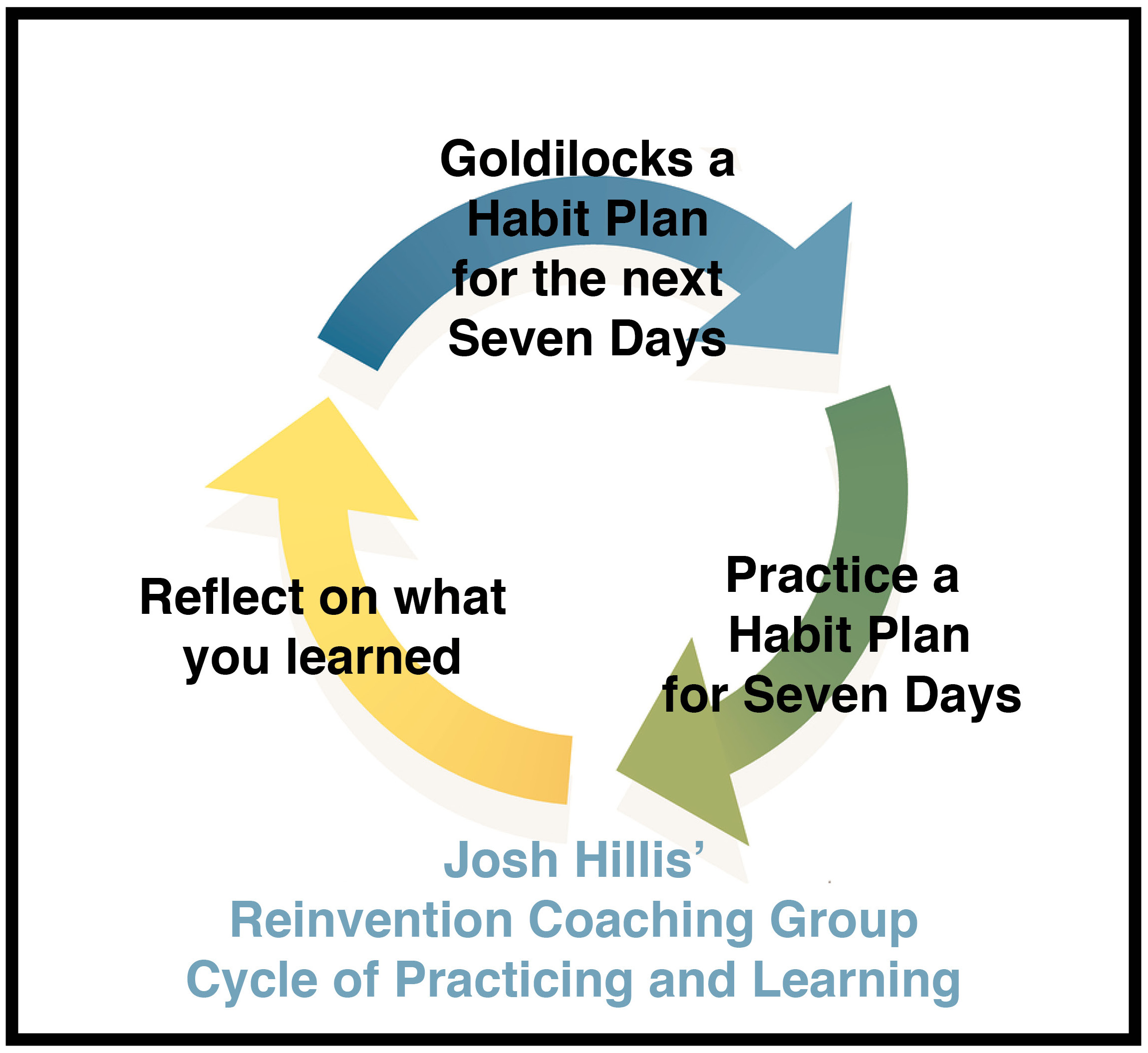 ooda loop reinvention