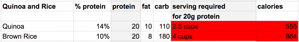 protein quinoa and rice