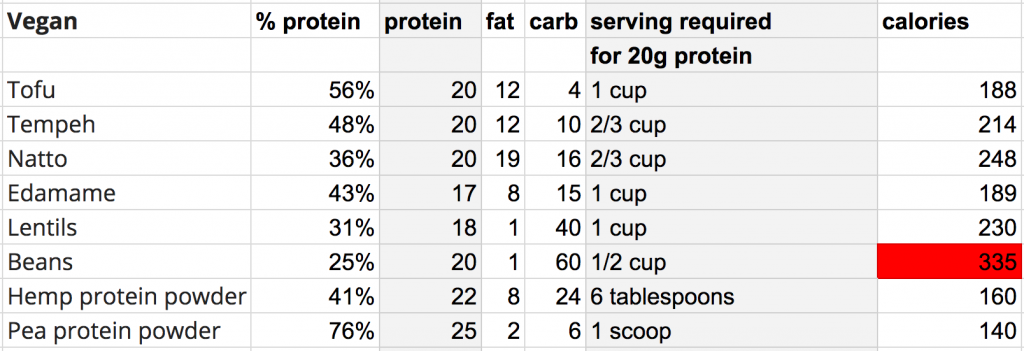 protein vegan