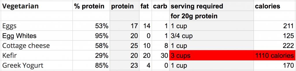 protein vegetarian